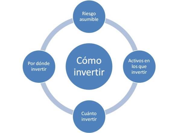 como invertir