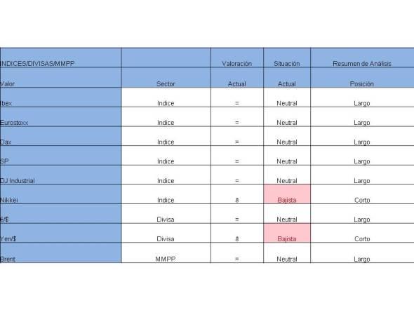 Tabla valores indices-eurodolar-mmpp 28-04-2014