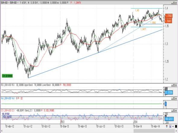 Euro/Dólar corto plazo