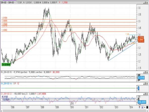 Euro/Dólar largo plazo