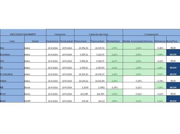 Indices Divisas MMPP comparativa con inicio 2014-05-26