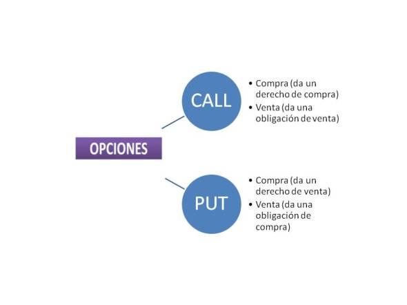 OPCIONES 2
