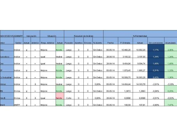 Tabla valores indices divisas mmpp 2014-05-05