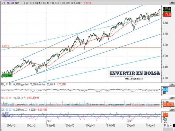 SP 500 (grafico diario) 05-06-2014