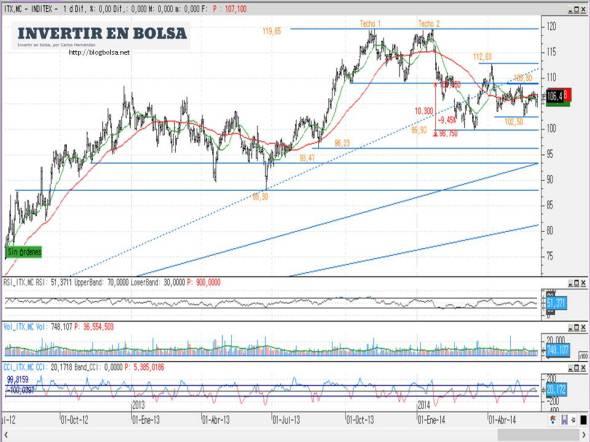 INDITEX (gráfico diario) 2014-06-06