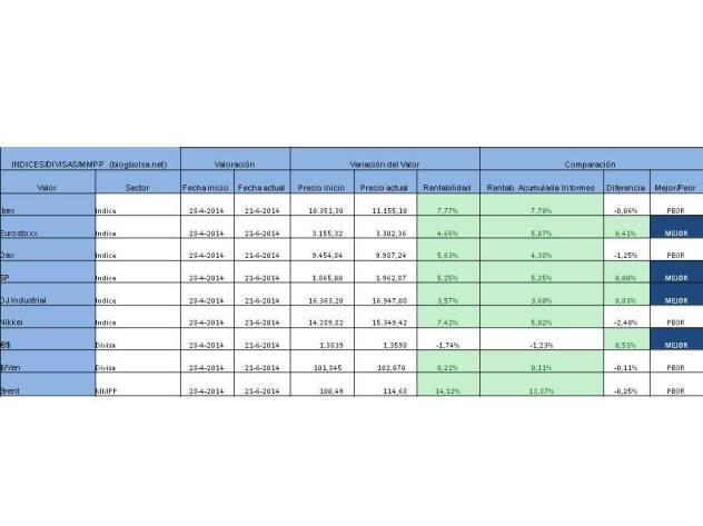 RESULTADO ACUMULADO INDICES DIVISAS MMPP 16-06-2014