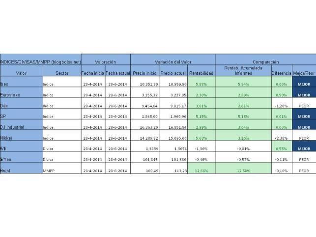Resultado acumulado indices divisas mmpp 23-06-2014
