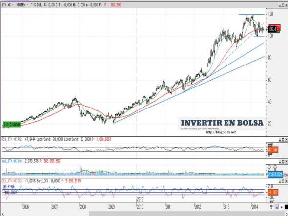 Inditex (gáfico semanal) 2014-06-06