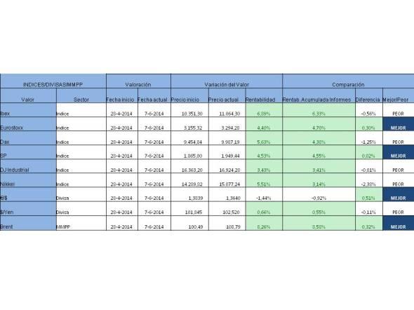 resultado acumulado indices divisas mmpp 02-06-2014