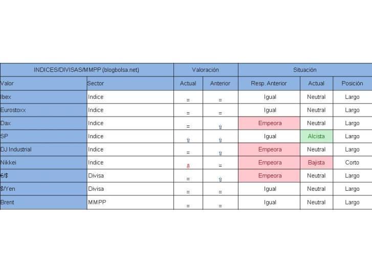 Visión Índices, divisas, mmpp 30-06-2014