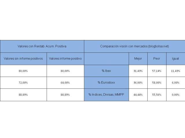 resultados indices 16-06-2014