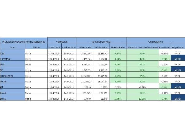 RESULTADO ACUMULADO INDICES DIVISAS Y MMPP 09-06-2014