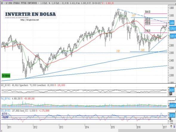 eurostoxx50-futuro-continuo-04-03-2017