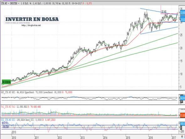 Inditex 06-04-2017