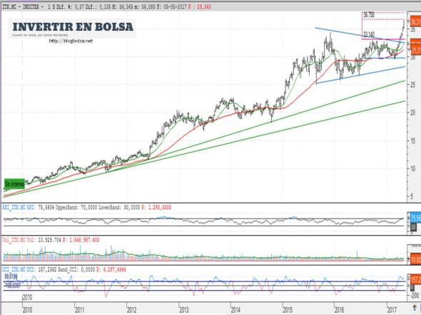 Inditex 07-05-2017