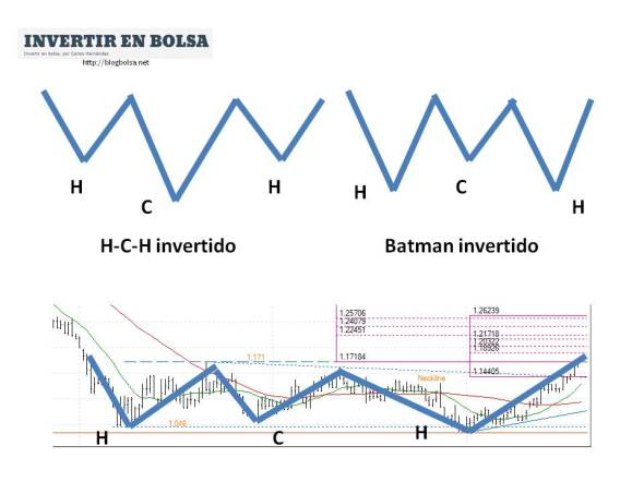 H-C-H y batman