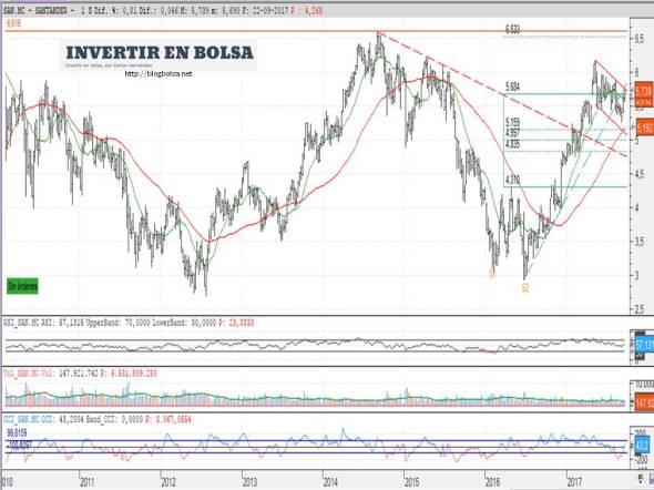 Banco Santander 23-09-2017