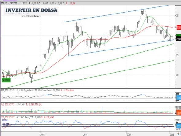 Inditex 30-01-2018