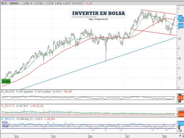 Iberdrola 2018-05-08